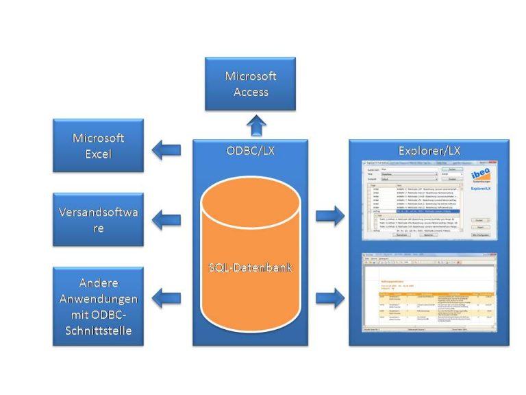 Explorer/LX, CODE.3 ERP für kleine und mittelständische Unternehmen